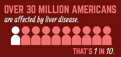 30 million Americans have liver disease.