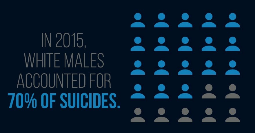 White males accounted for 70% of suicides in 2015.